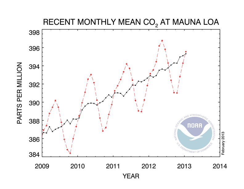 Latest CO2 Trends (National Oceanic and Atmospheric Administration - US Dept. of Commerce)